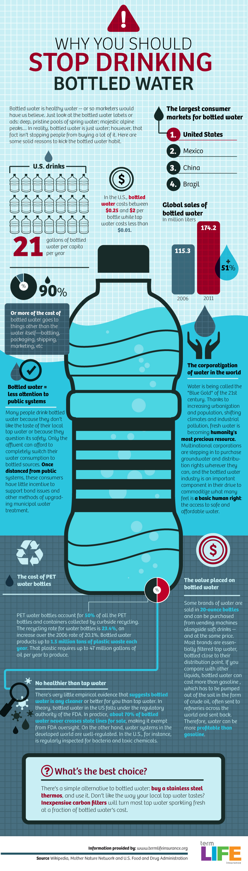 infographic about bottled water and why we should not drink it.